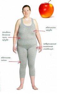 Ожирение по типу яблоко