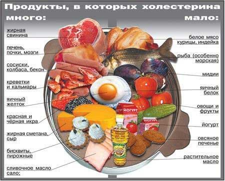 Каши при высоком холестерине