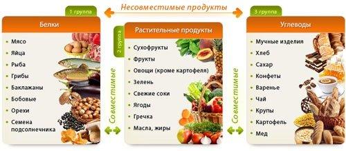 Совместимые продукты