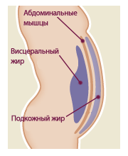 Как избавиться от висящей кожи после похудения