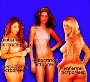Гормональные нарушения и лишний вес