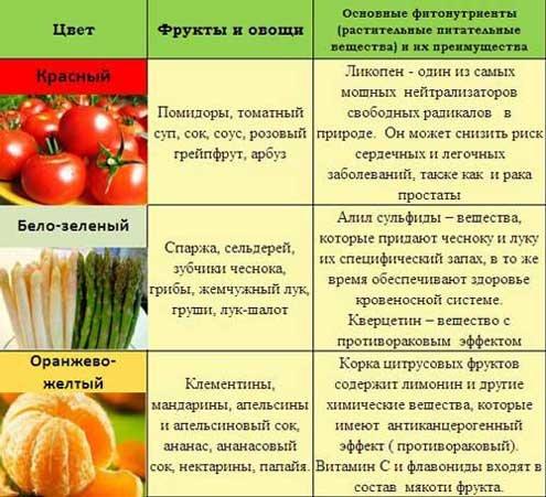 Польза овощей и фруктов цветовых групп 7 цветовых групп фрукты