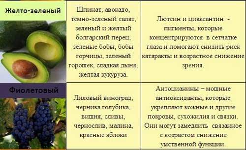 7 цветовых групп - овощи