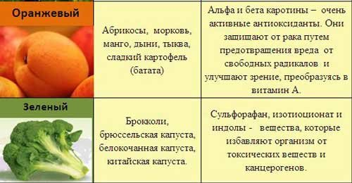 7 цветовых групп