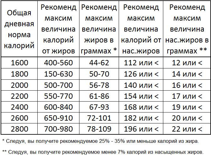 Сколько гр жира можно употреблять