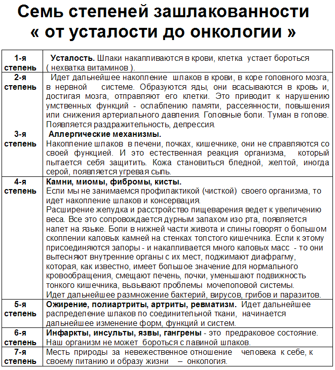 7 этапов зашлакованности