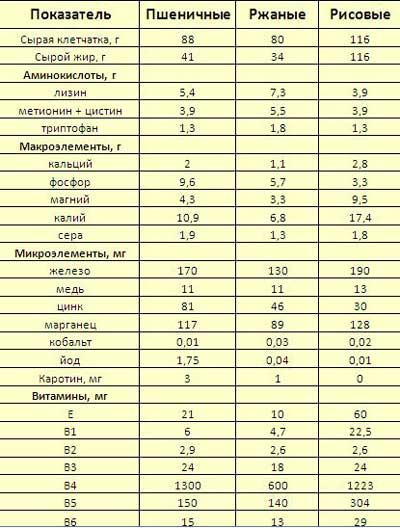 Отруби минералы и витамины
