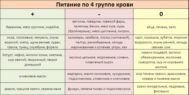 Анализ крови несовместимость продуктов Справка освобождение от бассейна Локомотив