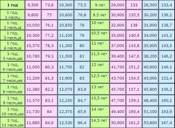 Сколько должен весить ребенок таблица 2