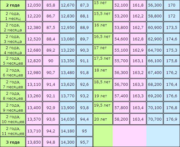 Сколько должен весить ребенок таблица 3