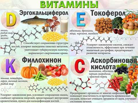 Содержание витаминов в таблице 2