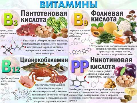 Содержание витаминов в таблице 3