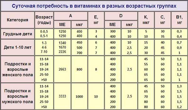 Таблица - суточная потребность в витаминах x