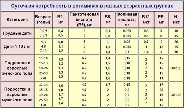 Таблица - суточная потребность в витаминах 2