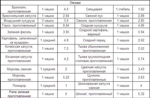 Кремлевская диета в пост