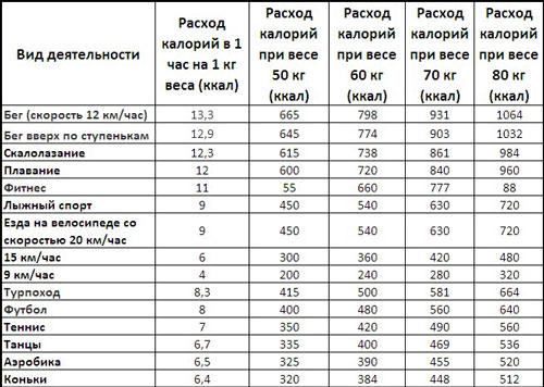 Таблица сжигания калорий при занятием сексом