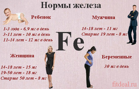 Нормы железа