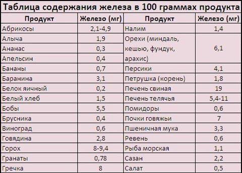 Таблица содержания в продуктах железа