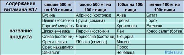 Таблица содержания витамина В17