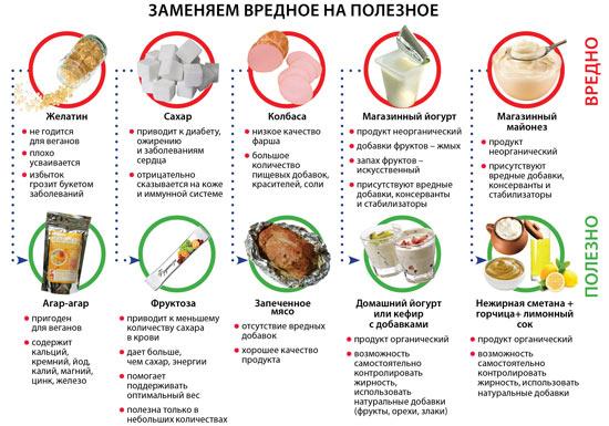 Питание смеси для похудения