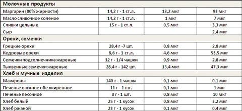 витамин к1 в продуктах