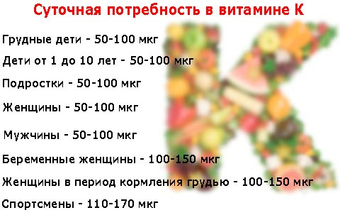 Суточная потребность в витамине К
