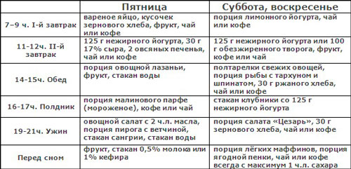 таблица дробного питания