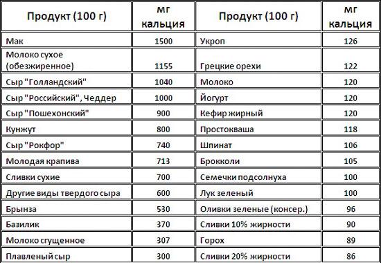 список продуктов содержащих кальций