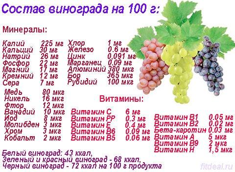 Состав винограда