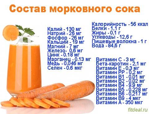 Состав морковного сока