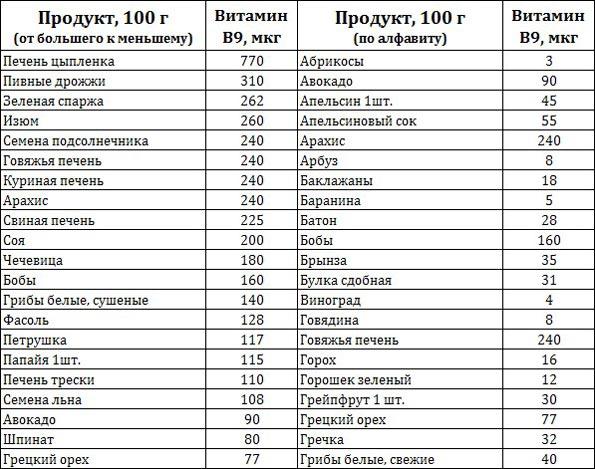 Содержание витамина В9 в продуктах