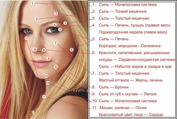 Вред масла ши для лица