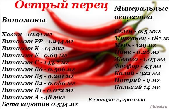 Состав красного острого перца