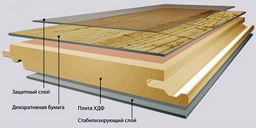 Структура ламината и его особенности